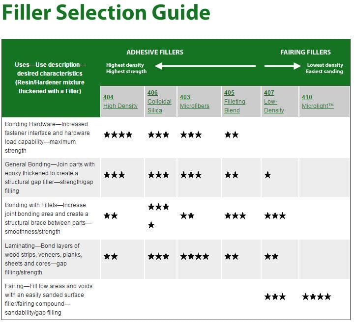 West Epoxy Filler Selection Guide.JPG