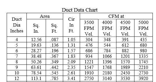 Duct data chart.JPG