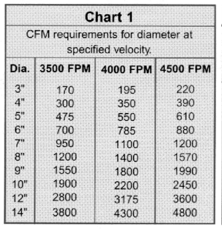 Chart 1 CFM Requirements.jpg